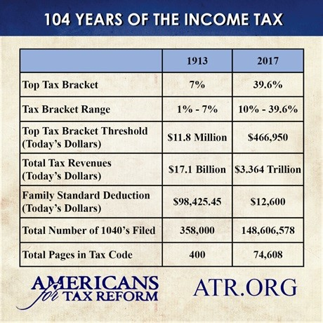 104 Years of Income Tax