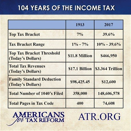 104 Years of the Income Tax